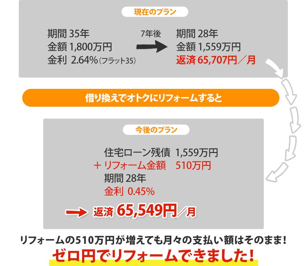 リフォームの510万円が増えても月々の支払い額はそのまま! ゼロ円でリフォームできました!